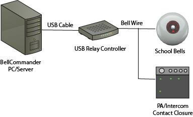 USB Relay Controller System Diagram
