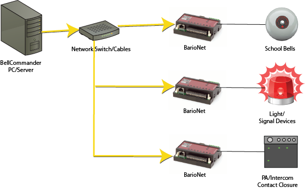 Network Relay Controller System Diagram