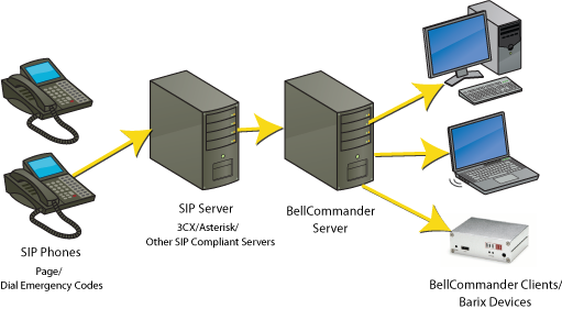 Emergency SIP Paging System Diagram